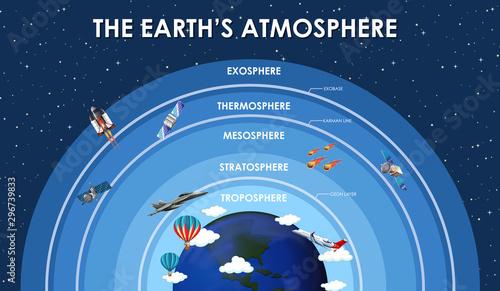 Fototapeta Science poster design for earth atmosphere obraz