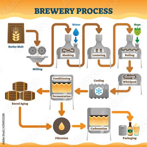 Brewery process vector illustration Fototapet
