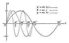Sine Curves Y= Sin T, Y= R Sin...