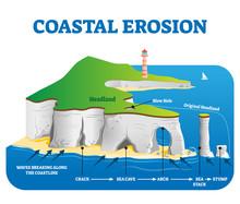 Coastal Erosion Vector Illustr...