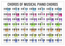 Piano Chords Tips Poster