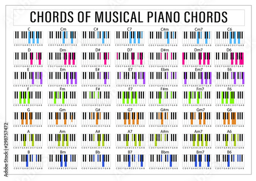 Piano Chords Tips Poster Fototapet