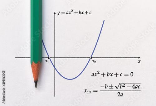 Photo Graph of parabola