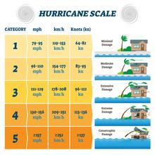 Hurricane Scale Vector Illustr...