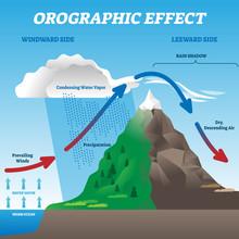Orographic Effect Vector Illus...