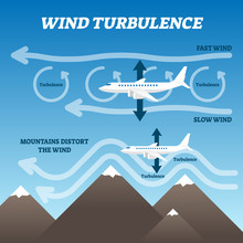Wind Turbulence Vector Illustration. Labeled Air Rotate Explanation Scheme.