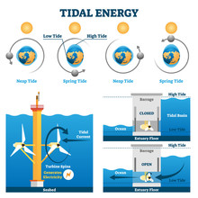 Tidal Energy Vector Illustration. Labeled Water Flow Electricity Production