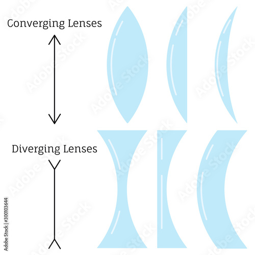 Vászonkép  Converging lenses and diverging lenses type set isolated on white background