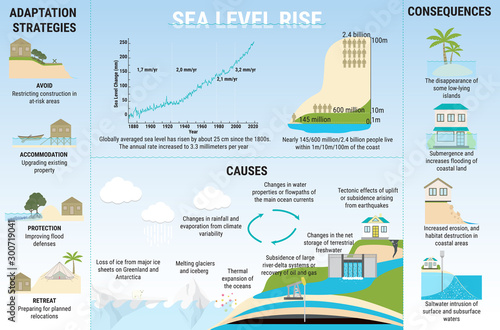 Causes, risks and adaptation strategies for sea level rising Canvas Print