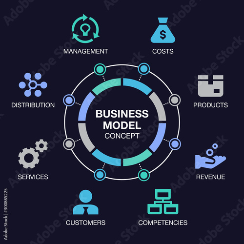 Cuadros en Lienzo  Simple infographic for business model visualization with colorful pie chart and icons, isolated on dark background