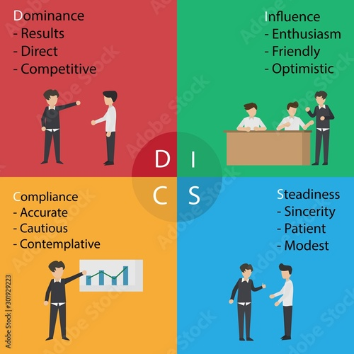 Obraz na plátne DISC Personal Psychology (Dominance, Influence,Steadiness ,Compliance)  business