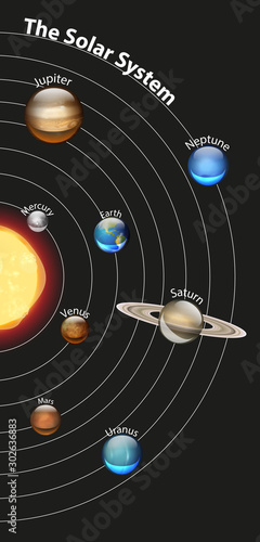 Photo Diagram showing the solar system