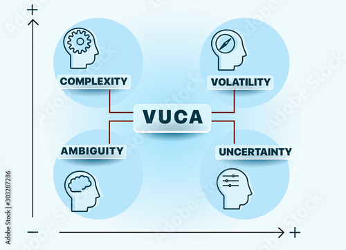 VUCA describing or to reflect on the volatility, uncertainty, complexity and ambiguity of general conditions and situations Canvas Print