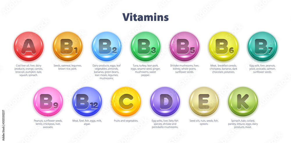 Obraz Essential vitamins table vector illustration. fototapeta, plakat
