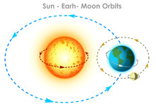 Sun Earth, Moon Orbits. Orbit Movements With Directions And Angles. Orbits. Physics, Astronomy Illustration.  Elliptical Arrows Showing Trajectory Directions. White Background. Vector