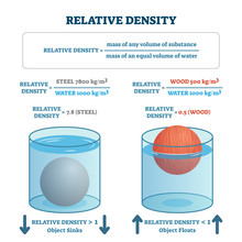 Relative Density Vector Illust...