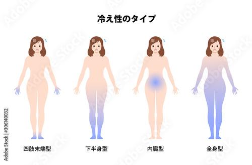 Photo 女性の冷え性・体の冷え / タイプ別イラストセット