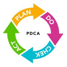 フローチャート PDCAサイクル