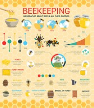 Honey Production And Beekeepin...