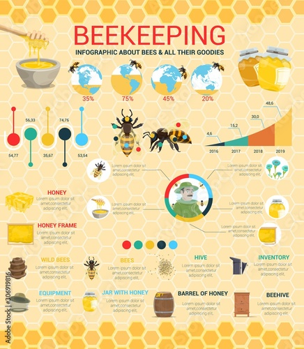 Honey production and beekeeping infographic diagrams and statistic information in world Wallpaper Mural