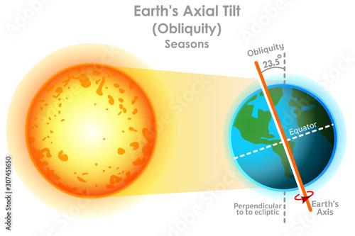 Photo Earth axis Axial Tilt