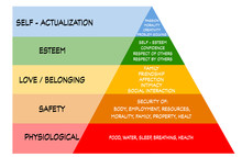 Maslow 's Pyramid Hierarchy Of...