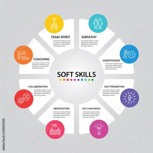 Fotografia Soft Skills Infographics vector design
