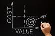 Leinwanddruck Bild - Cost Value Matrix Graph Business Concept