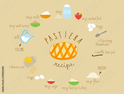 The Traditional Italian Recipe for Pastiera iIllustrated with its Ingredients Tapéta, Fotótapéta