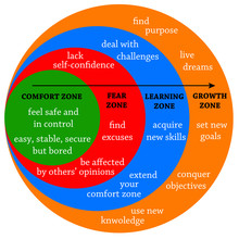 Comfort Fear Learning Zone