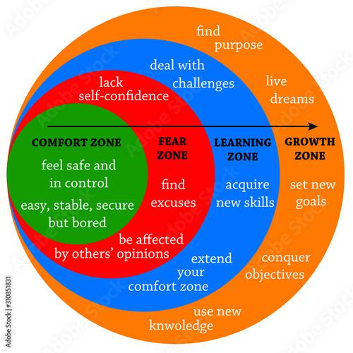 comfort fear learning zone Fototapet
