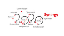 Synergy New Year 2020 Word Clo...