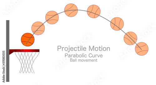 Fotografia Projectile Motion
