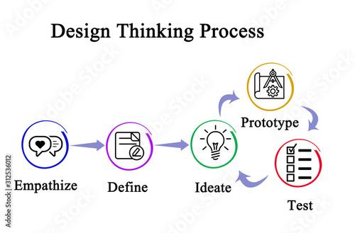 Fotografía Components of Design Thinking Process.