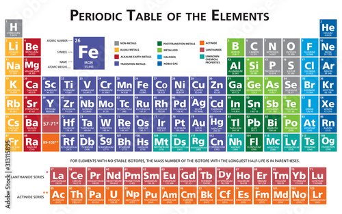 Photo Periodic table of the chemical elements illustration