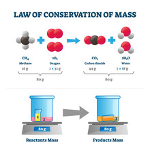 Law Of Conservation Of Mass Ve...