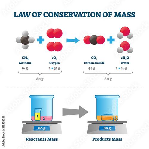 Fotografía Law of conservation of mass vector illustration