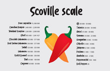 Scoville Pepper Heat Scale Vec...