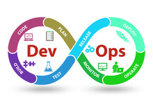 DevOps Software Development IT...