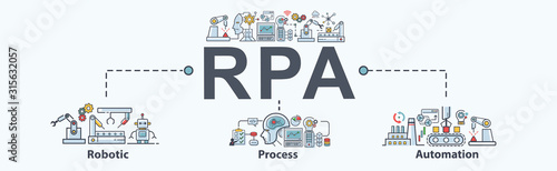RPA Robotic process automation banner web icon for business and technology, Bot, Ai, algorithm, coding, analyze, automate, pattern, check and loop Wallpaper Mural