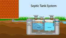 Septic Tank Diagram. Septic Sy...
