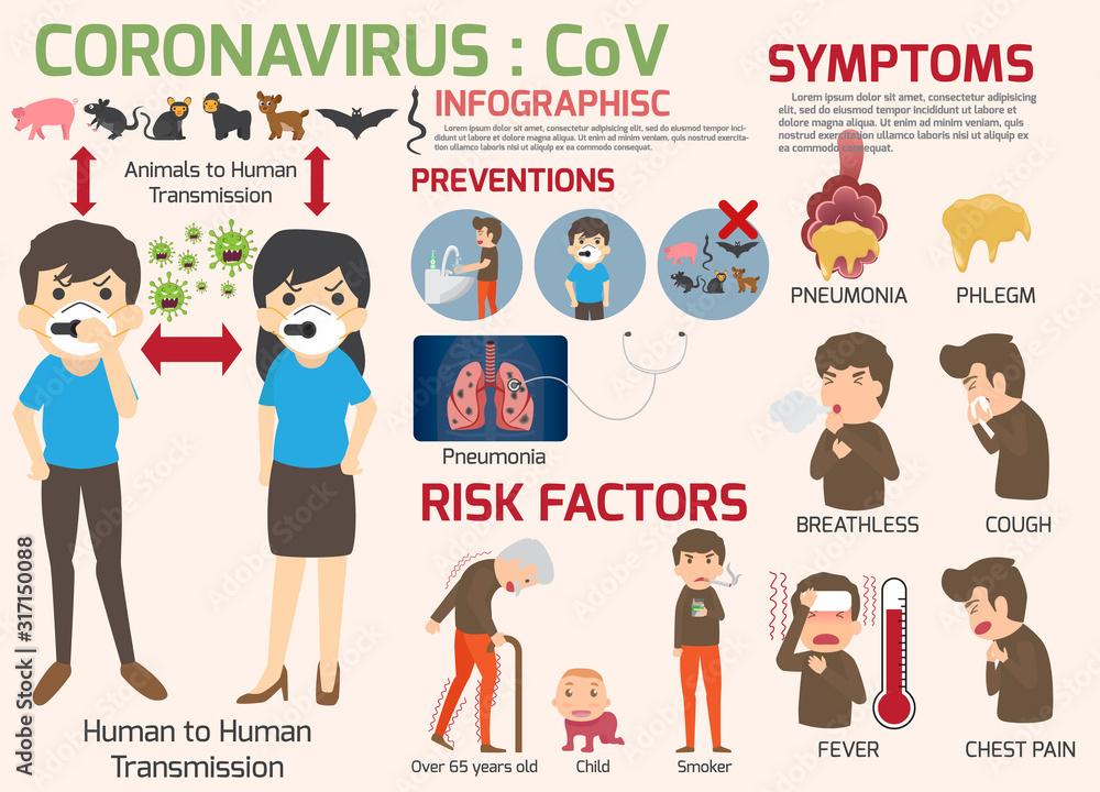 Fototapeta Coronavirus : CoV infographics elements, human are showing coronavirus symptoms and risk factors. health and medical. Novel Coronavirus 2019. Pneumonia disease. vector illustration.