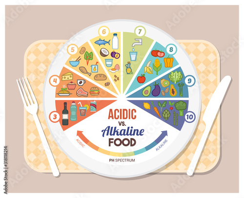 Photo The acidic alkaline diet food chart infographics with food icons on a ph scale,