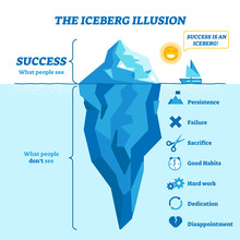 Iceberg Illusion Diagram, Vect...