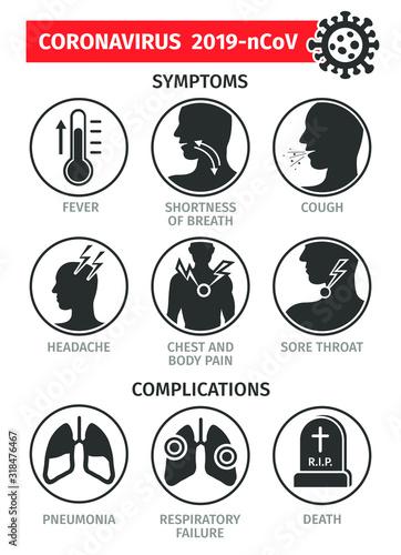 Fotomural Symptoms and complications of the coronovirus 2019-nCoV