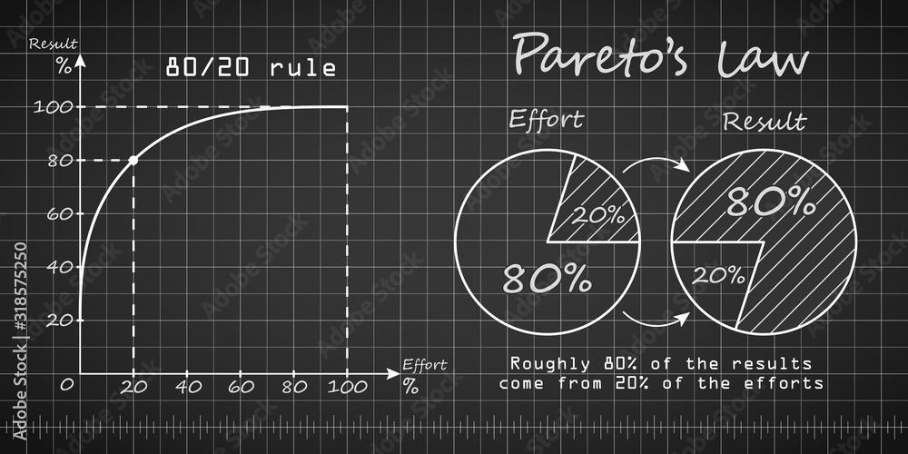 Fototapeta Paretos law graph and chart blueprint templates