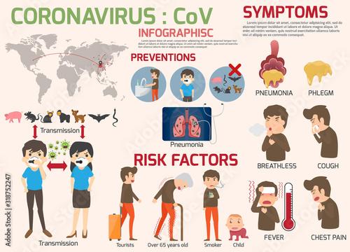 Photo Coronavirus : CoV infographics elements, human are showing coronavirus symptoms and risk factors