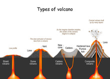 Volcano Type. Shield, Dome, Co...