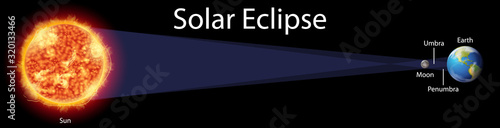Fototapeta Diagram showing solar eclipse on earth obraz