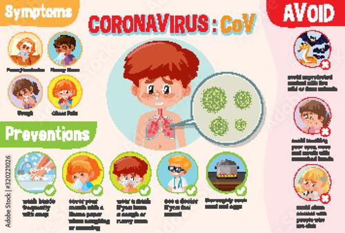 Obraz Diagram showing coronavirus with symptoms and preventions - fototapety do salonu